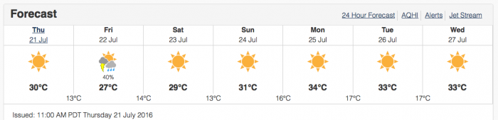 The week ahead looks great. Summer has finally arrived.